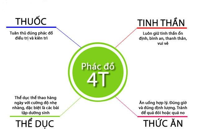 phac-do-dieu-tri-benh-viem-dai-trang-co-that1